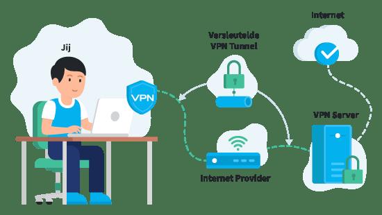 Conexão Segura VPN