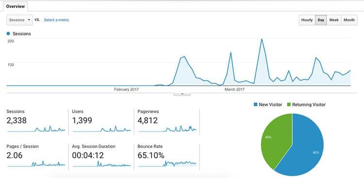 Estatísticas de acessos do eBorges.org no primeiro trimestre de 2017
